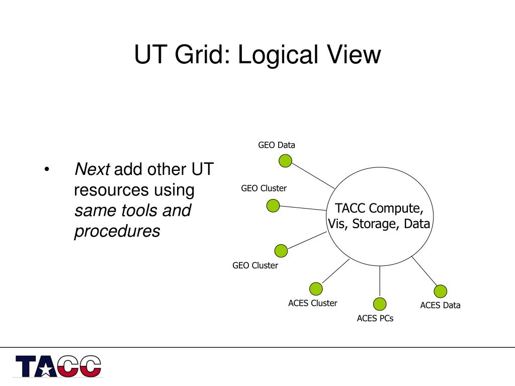 UT Grid: Logical View