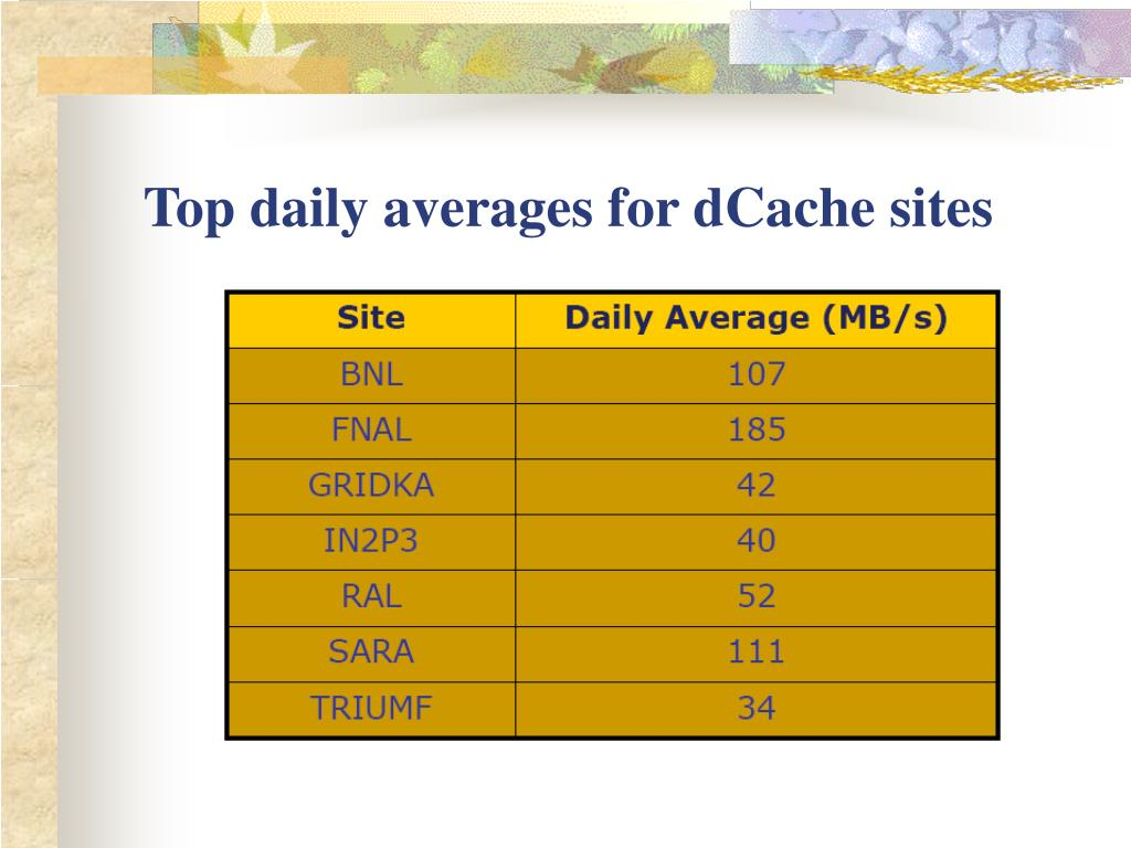 Top daily averages for dCache sites
