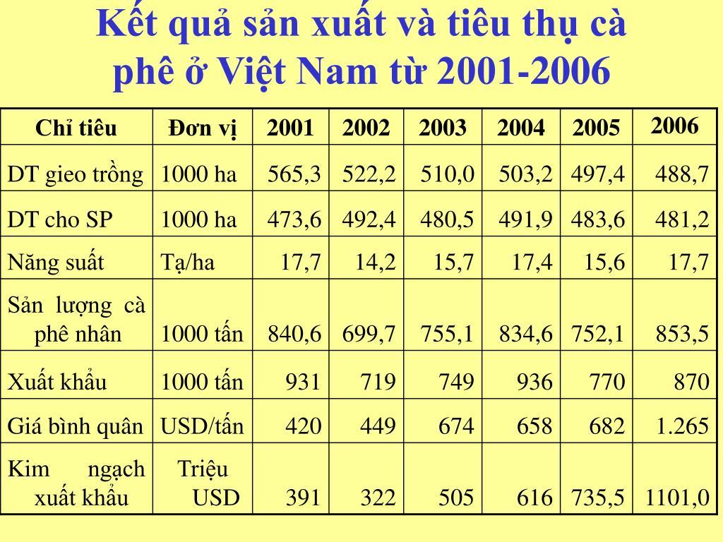 Kết quả sản xuất và tiêu thụ cà phê ở Việt Nam từ 2001-2006