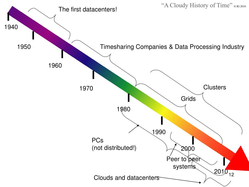 """A Cloudy History of Time"""