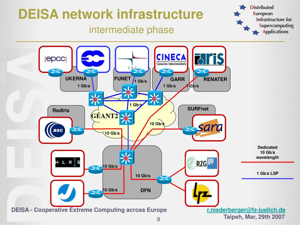 DEISA network infrastructure