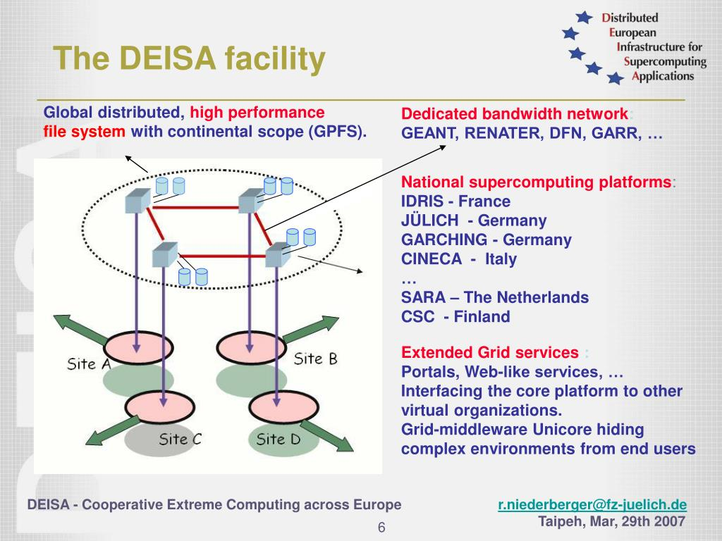 The DEISA facility