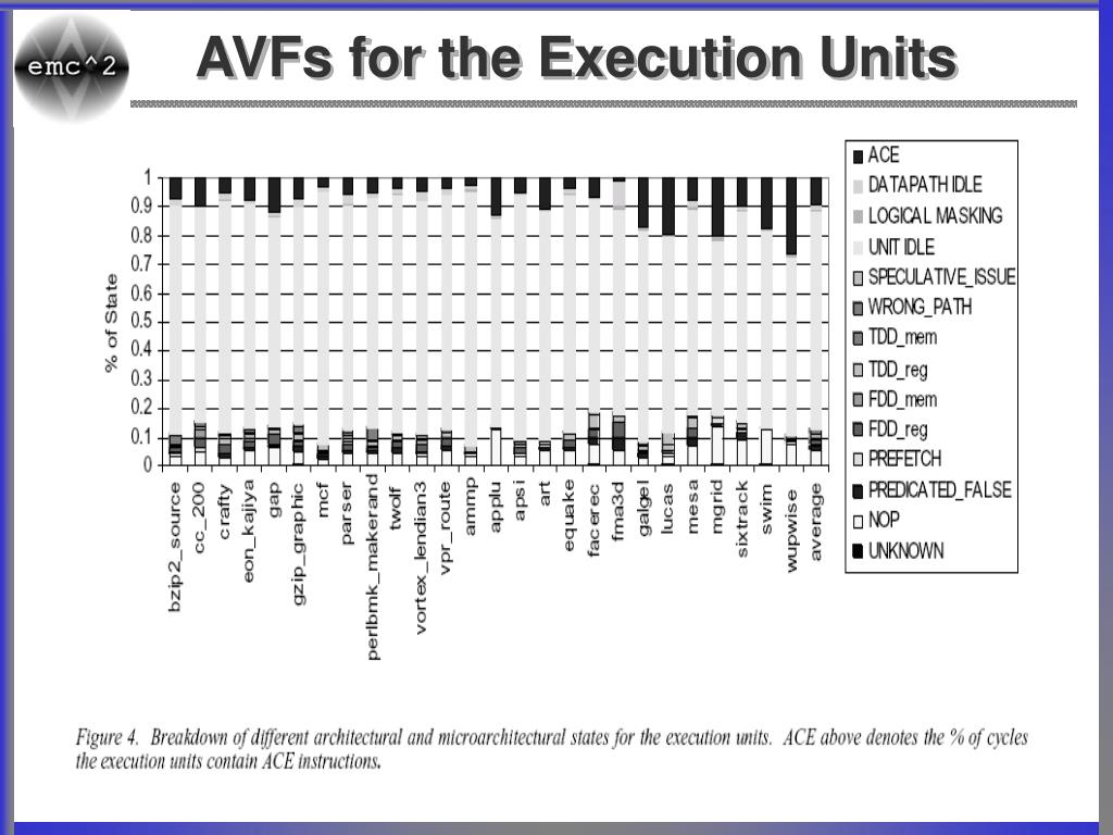 AVFs for the Execution Units