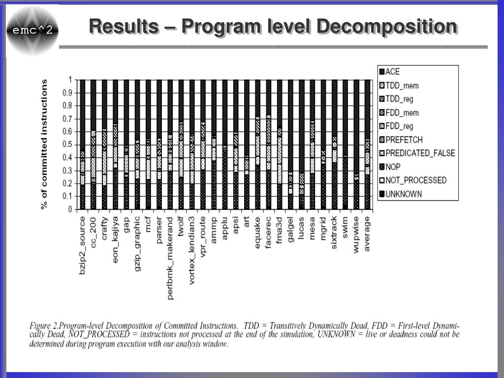 Results – Program level Decomposition