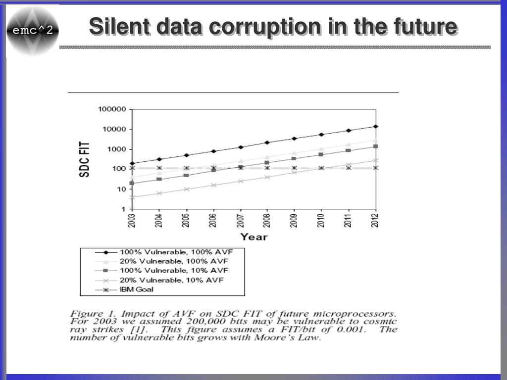 Silent data corruption in the future