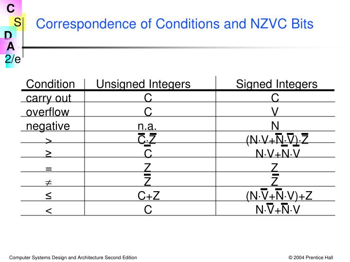 Correspondence of Conditions and NZVC Bits