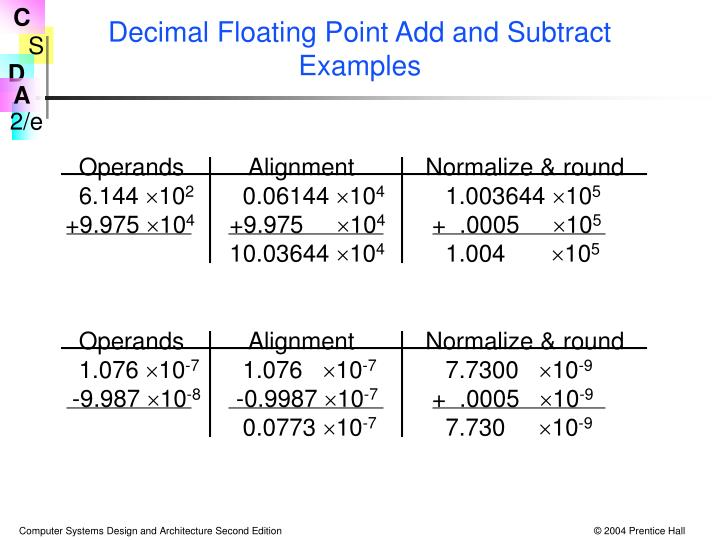 Decimal Floating Point Add and Subtract Examples