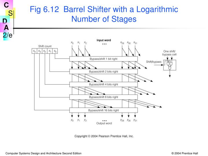 Fig 6.12  Barrel Shifter with a Logarithmic Number of Stages