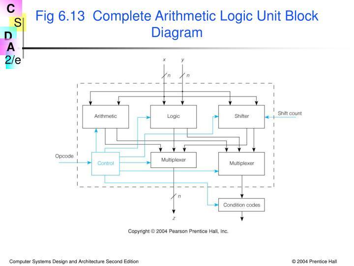 Fig 6.13  Complete Arithmetic Logic Unit Block Diagram
