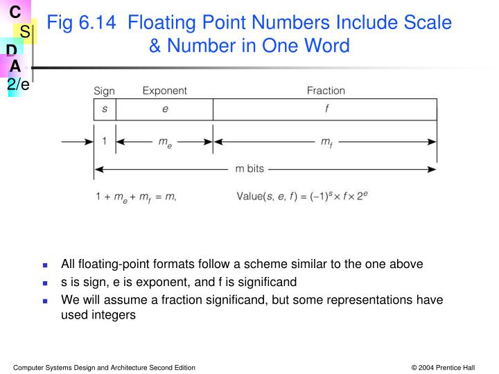 Fig 6.14  Floating Point Numbers Include Scale & Number in One Word
