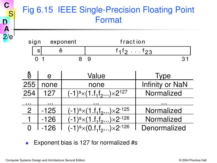 Fig 6.15  IEEE Single-Precision Floating Point Format