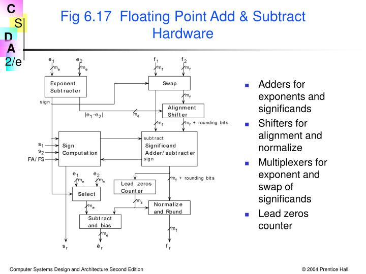 Fig 6.17  Floating Point Add & Subtract Hardware