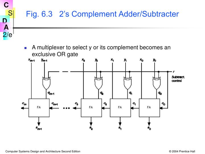 Fig. 6.3   2's Complement Adder/Subtracter