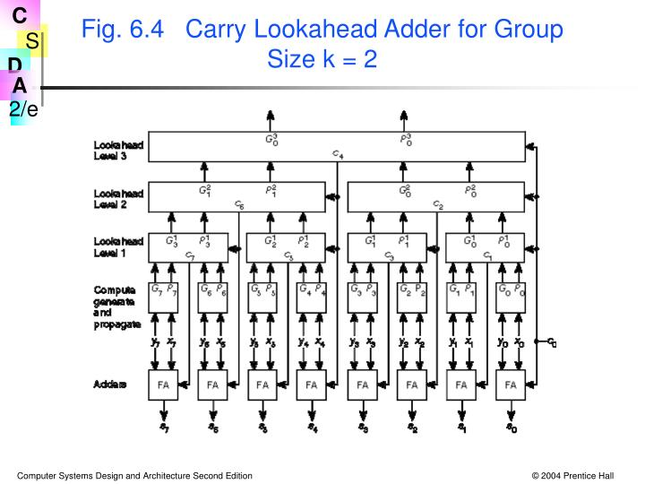 Fig. 6.4   Carry Lookahead Adder for Group Size k = 2