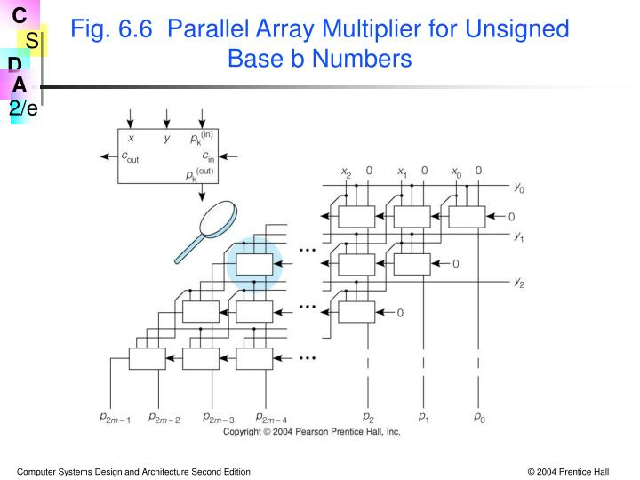 Fig. 6.6  Parallel Array Multiplier for Unsigned Base b Numbers