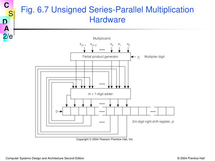 Fig. 6.7 Unsigned Series-Parallel Multiplication Hardware