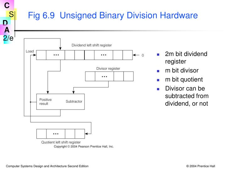 Fig 6.9  Unsigned Binary Division Hardware