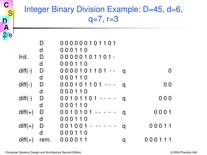 Integer Binary Division Example: D=45, d=6, q=7, r=3