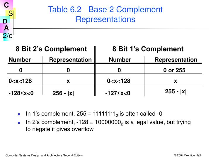 Table 6.2   Base 2 Complement Representations