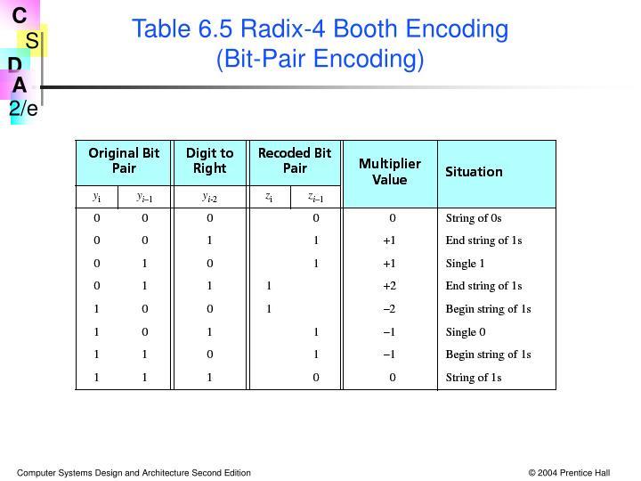 Table 6.5 Radix-4 Booth Encoding