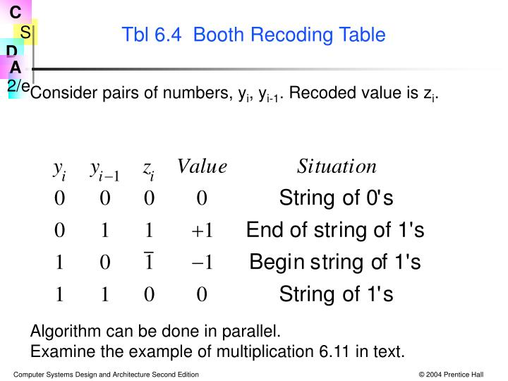 Tbl 6.4  Booth Recoding Table