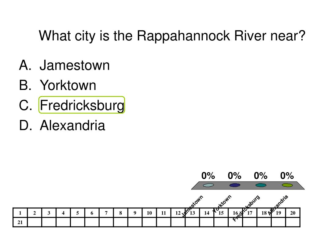 What city is the Rappahannock River near?