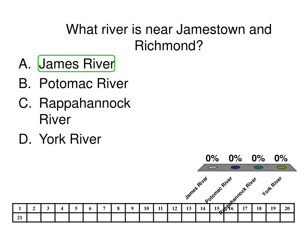 What river is near Jamestown and Richmond?