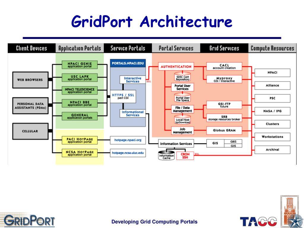 GridPort Architecture