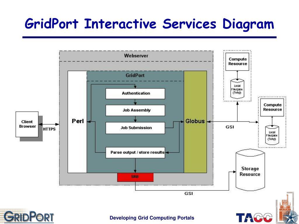 GridPort Interactive Services Diagram