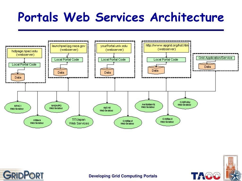 Portals Web Services Architecture