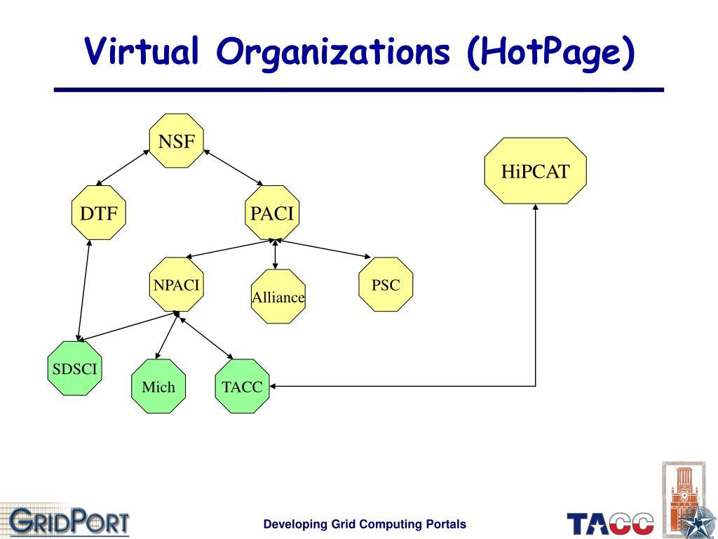 Virtual Organizations (HotPage)