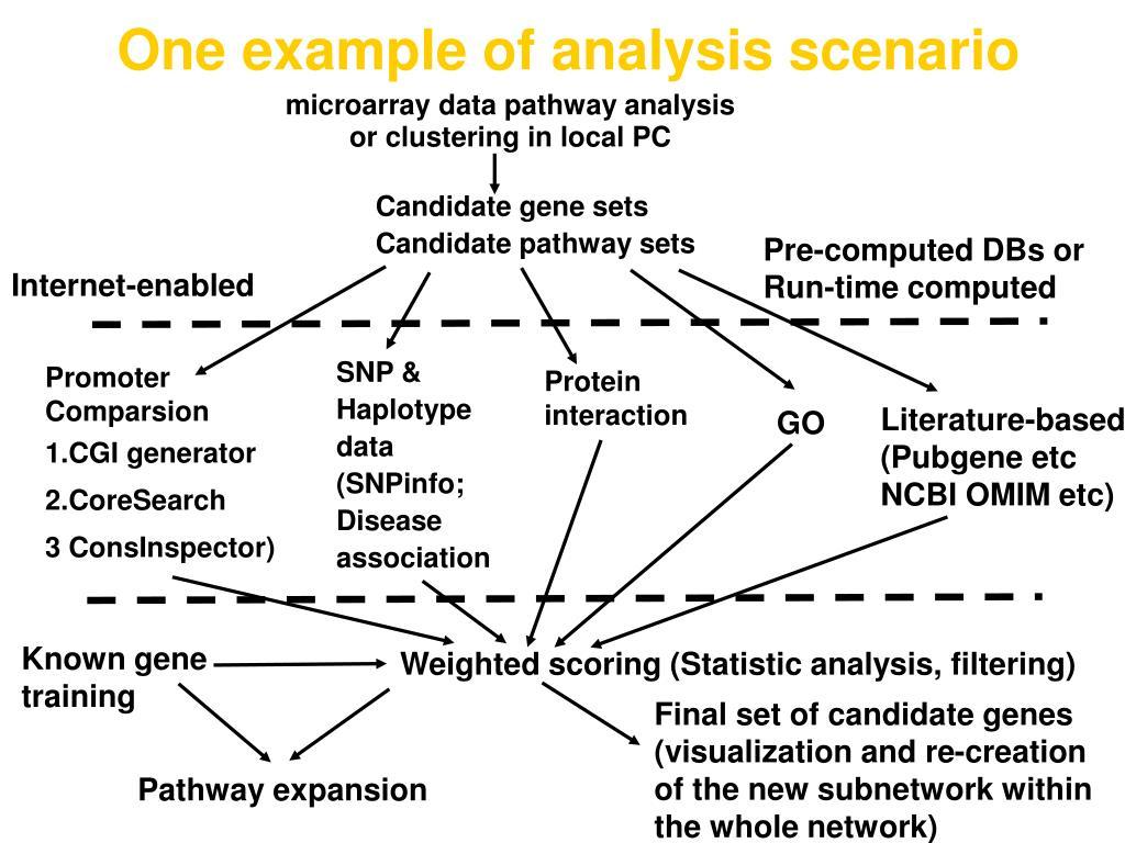 One example of analysis scenario