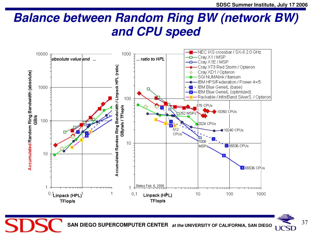 Balance between Random Ring BW (network BW) and CPU speed
