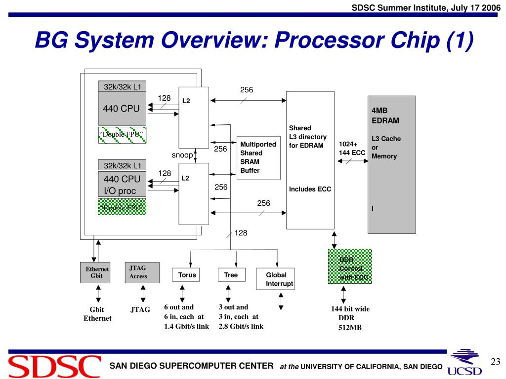 BG System Overview: Processor Chip (1)