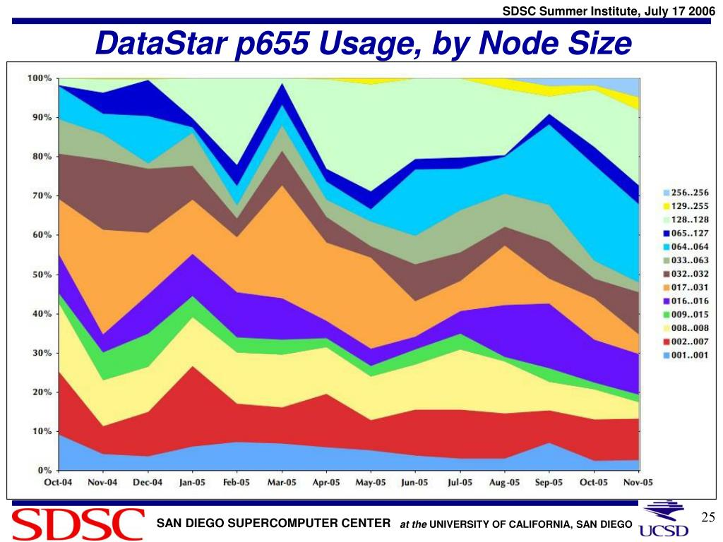 DataStar p655 Usage, by Node Size