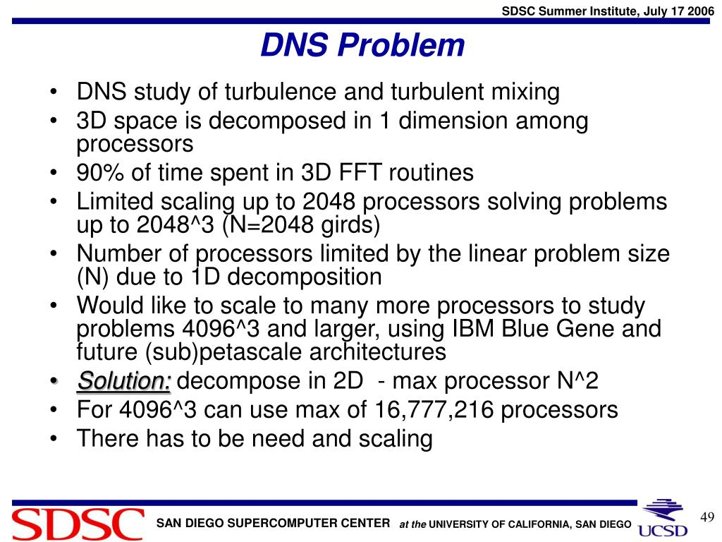 DNS Problem