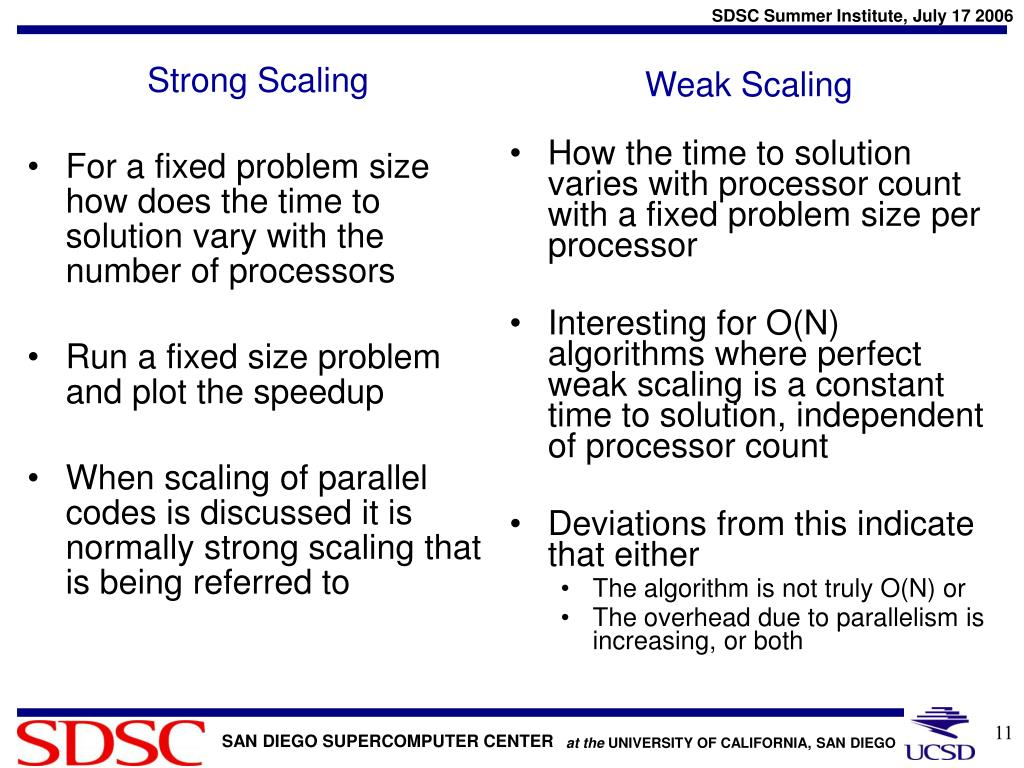 Strong Scaling