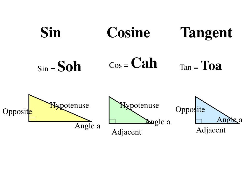 Sin            Cosine        Tangent