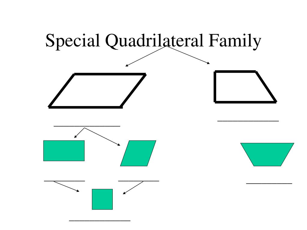 Special Quadrilateral Family