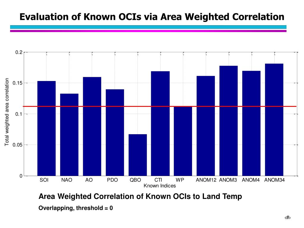 Evaluation of Known OCIs via Area Weighted Correlation