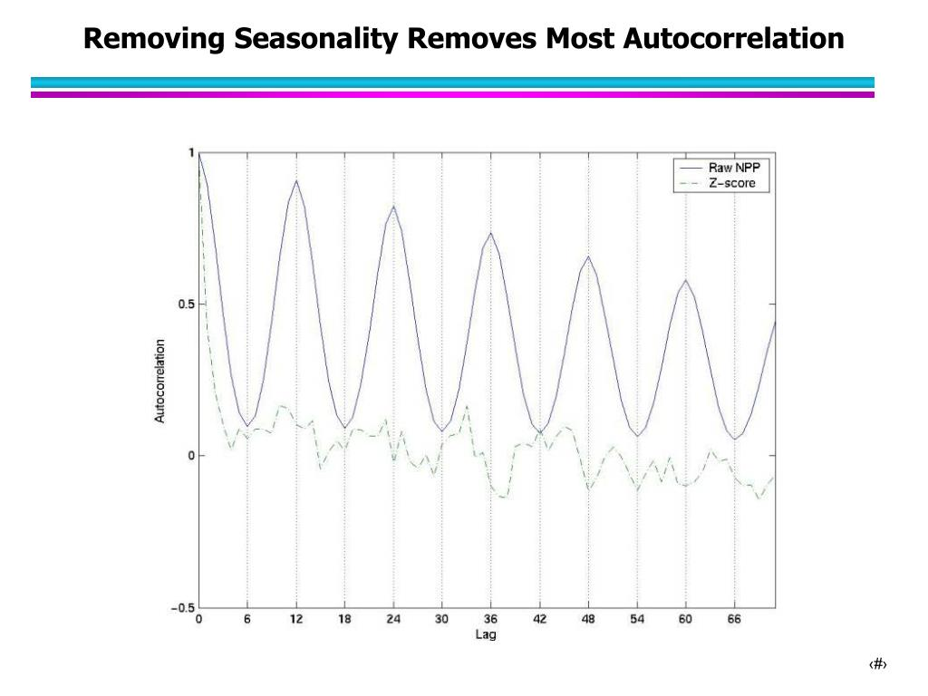 Removing Seasonality Removes Most Autocorrelation