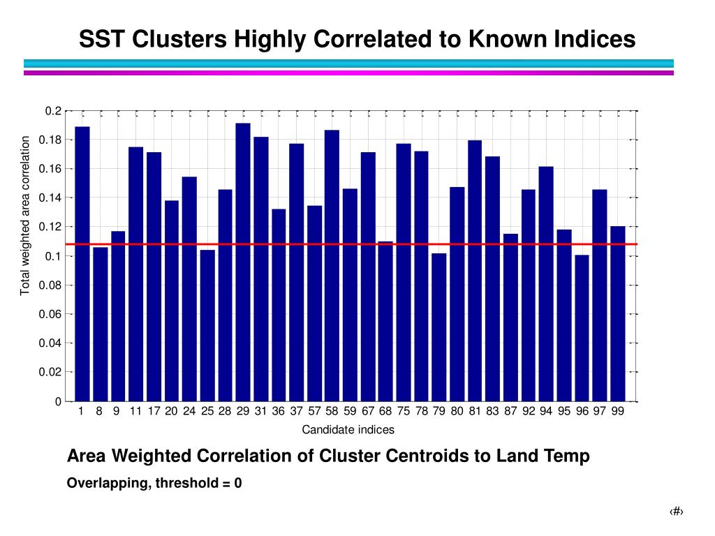 SST Clusters Highly Correlated to Known Indices