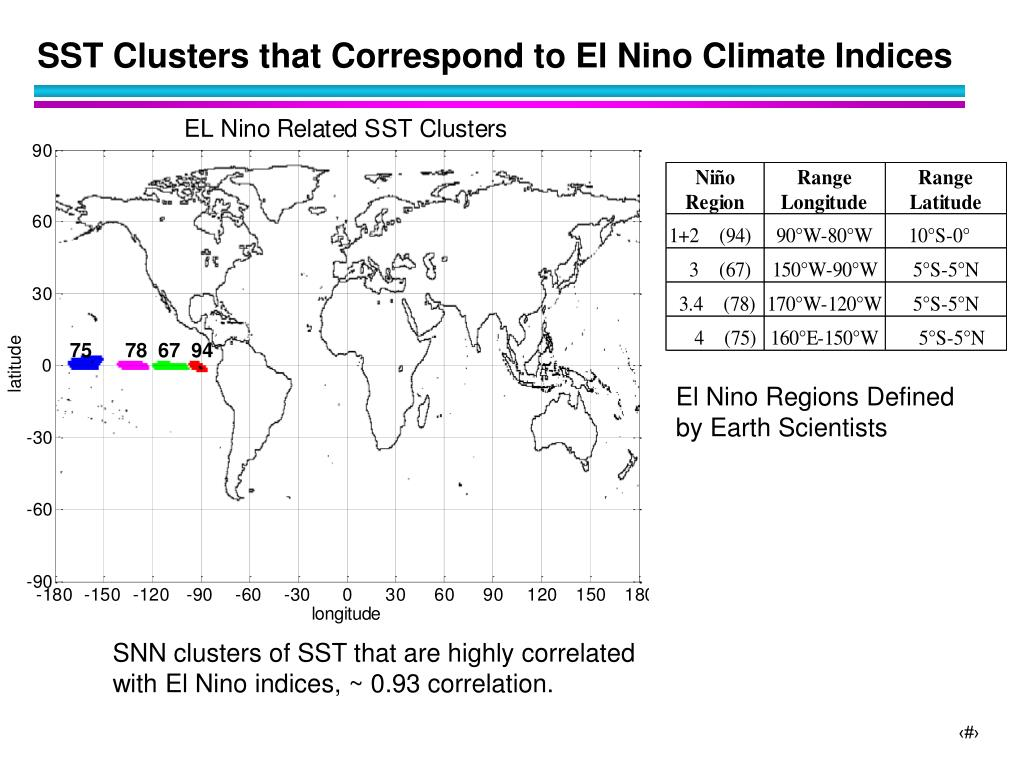 SST Clusters that Correspond to El Nino Climate Indices