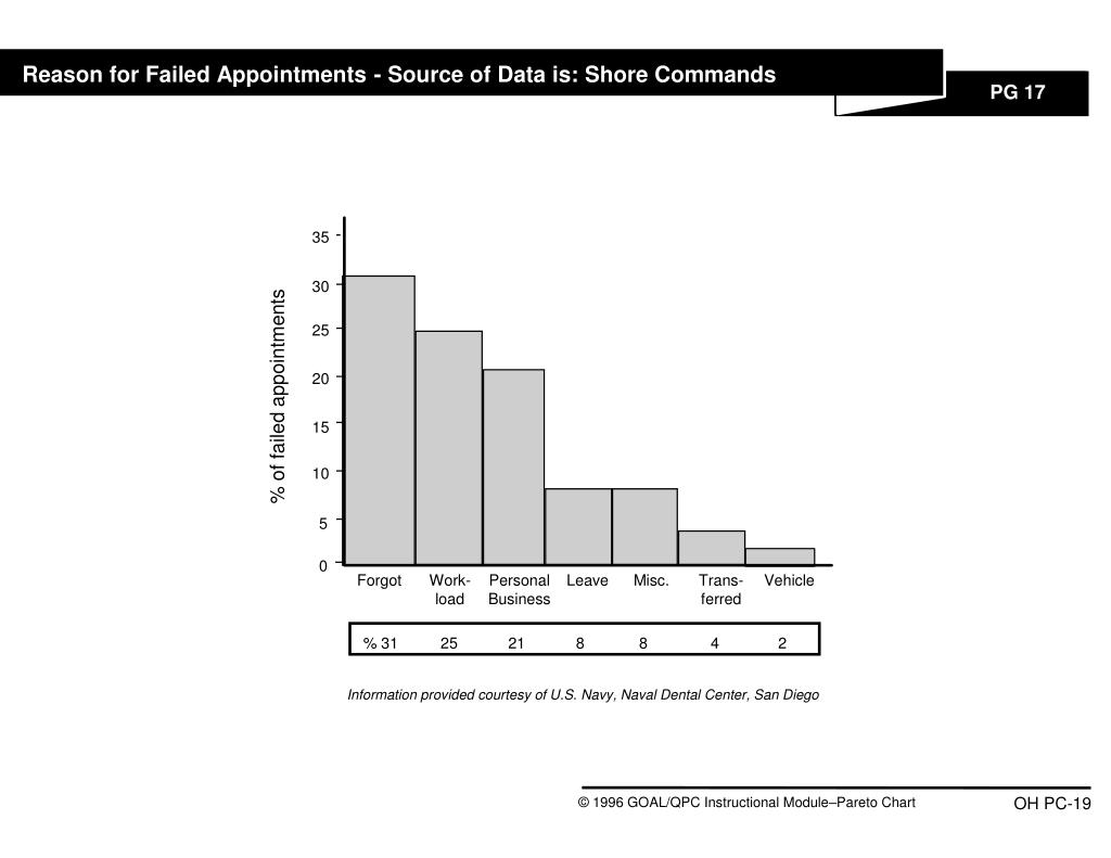 Reason for Failed Appointments - Source of Data is: Shore Commands