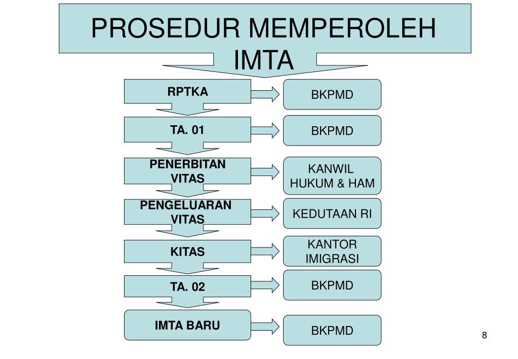 PROSEDUR MEMPEROLEH