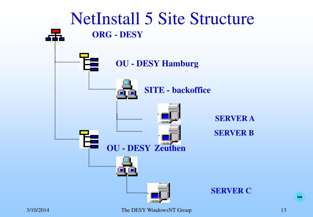NetInstall 5 Site Structure