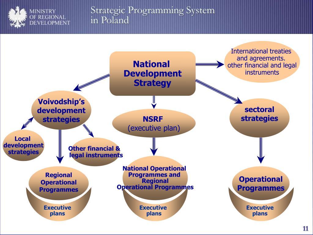 Strategic Programming System