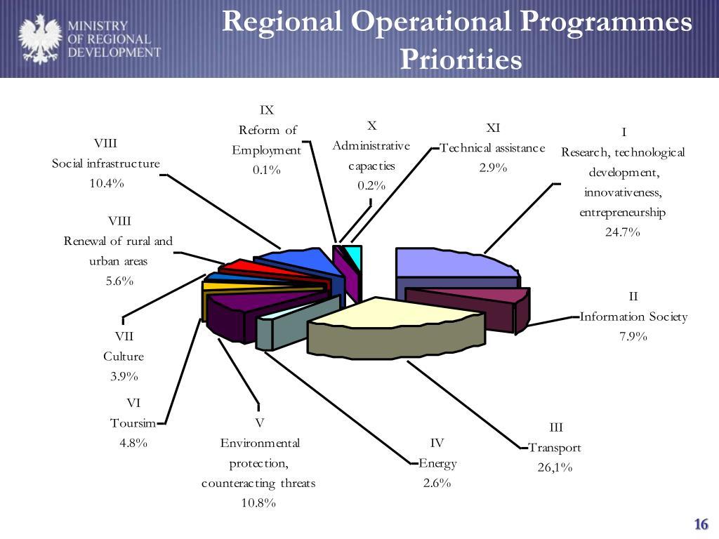 Regional Operational Program