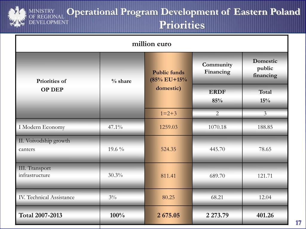 Operational Program Development of Eastern Poland