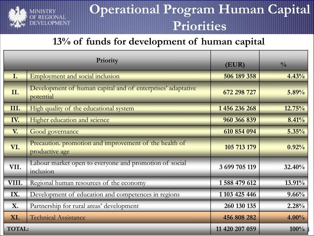 Operational Program Human Capital Priorities